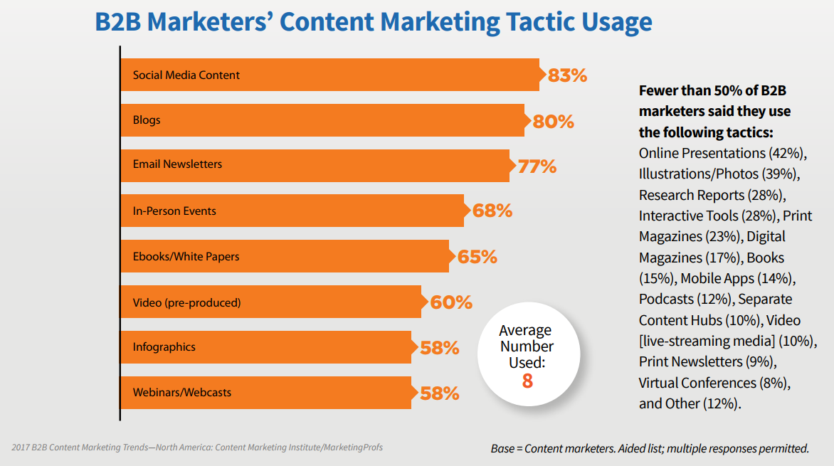 B2B Marketers Content Marketing Tactic Usage