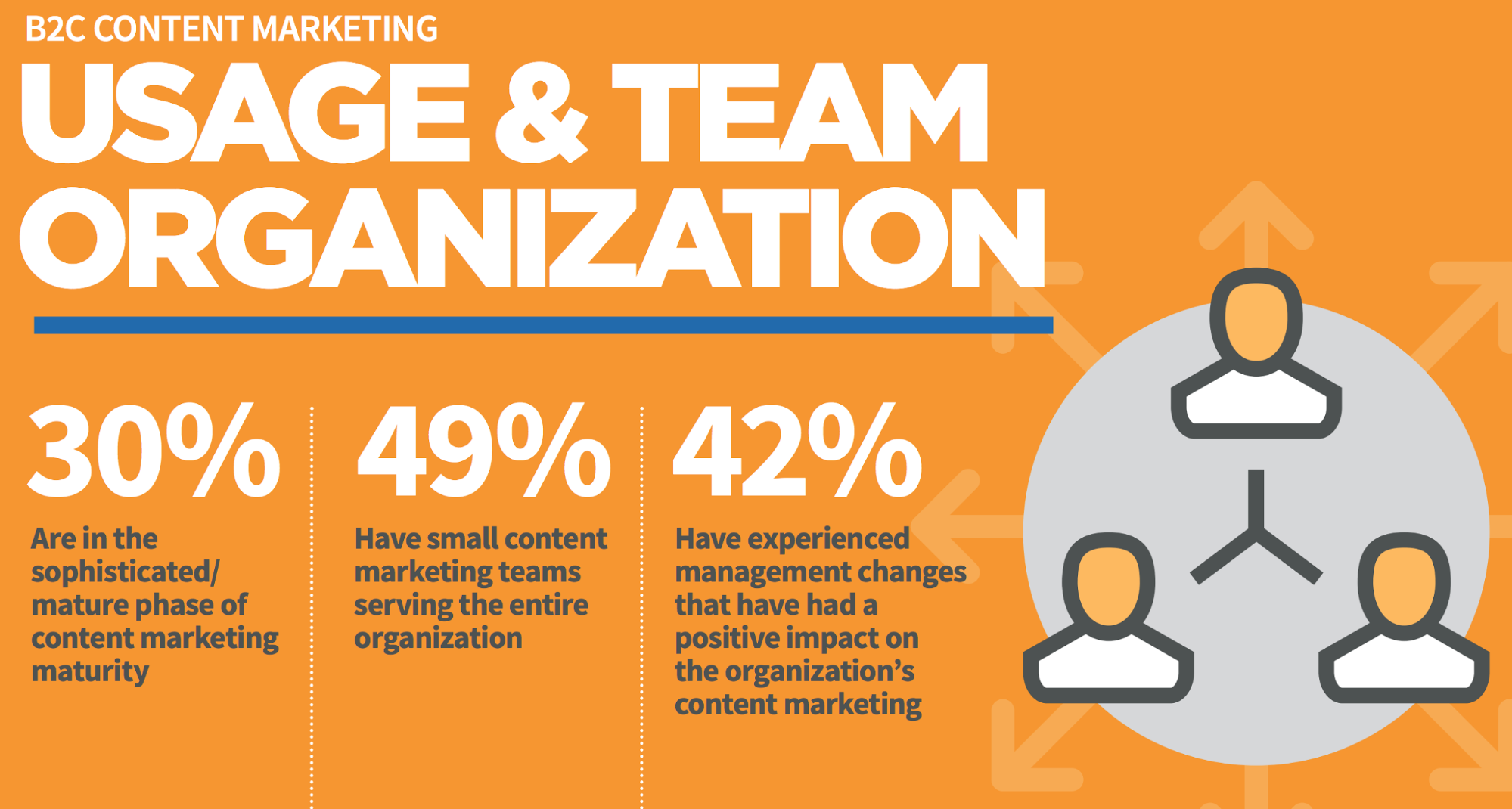 B2B Content Marketing Usage & Team Organization
