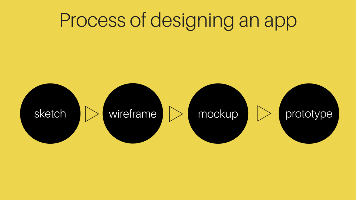 Process of App Designing