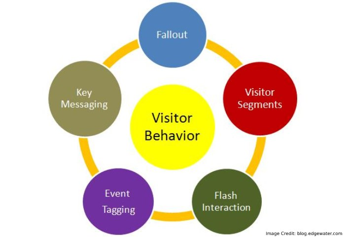 know how user behavior