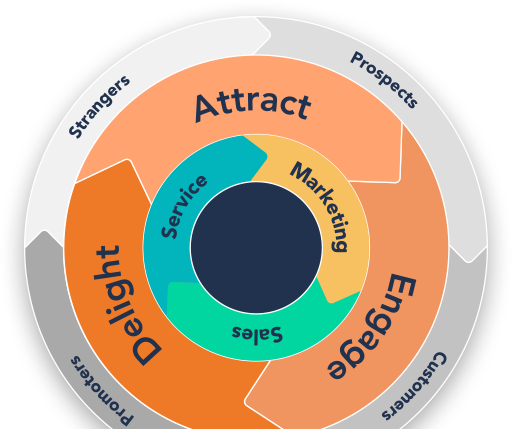 attract-engage-delight - Inbound marketing