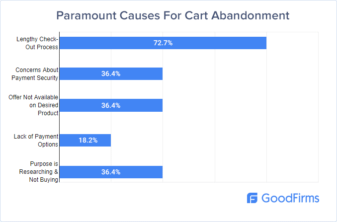 Causes of Cart Abandonment Survey