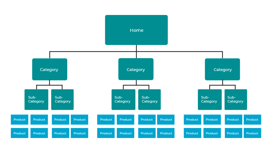 Ecommerce Website Structure