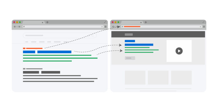 Maintaining Consistency between Landing Page Copy & PPC Ad.