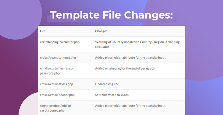 Template File Changes in WooCommerce 4.0