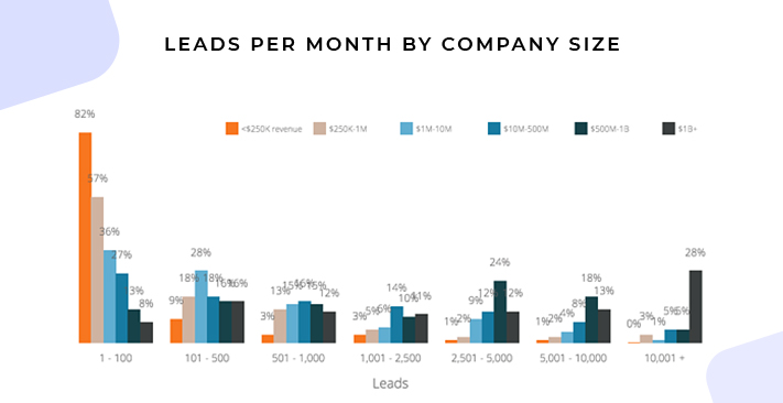 Leads Generated per Month, by Annual Revenue