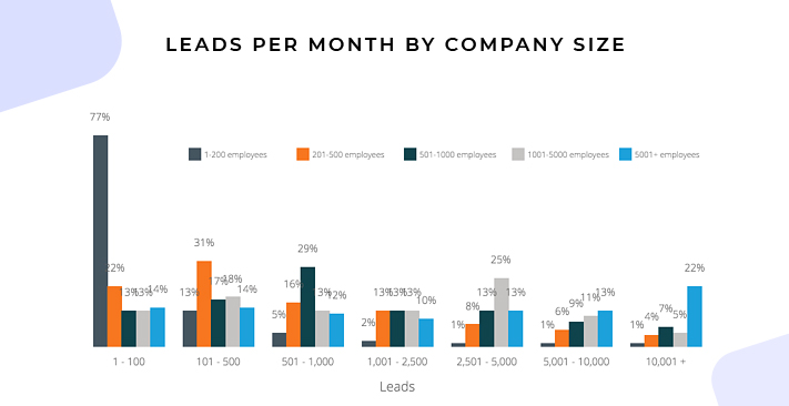 Leads Generated per Month Company Size