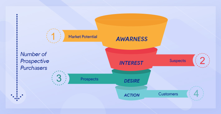 Old Traditional Marketing Funnel
