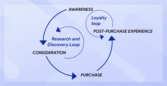 Modern B2B Buyer's Journey