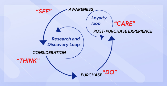 Modern Buyer's Journey and B2B marketing Framework